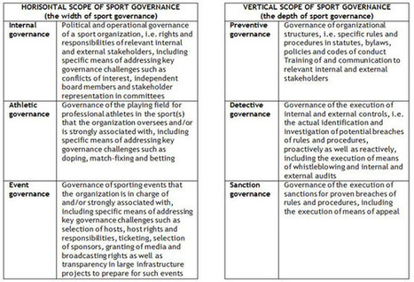 Sport Governance: What Are We Actually Talking About? - Michael Pedersen | MGT3SGV Not for Profit Governance | Scoop.it