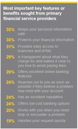 Five Forces Transforming The Banking Industry | Management of Organizations | Scoop.it