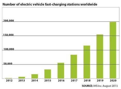 Number Of Electric Car Fast Charge Stations Worldwide Seen Hitting 199000 ... - International Business Times | Electric vehicles | Scoop.it