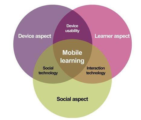 Koole's (2009) FRAME model | Communities of Practice (online) | Scoop.it