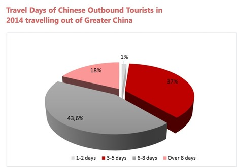 7 Charts Revealing the Behavior of Chinese Travelers | Travel and you will smile | Scoop.it