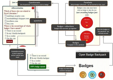 Excel Liberation.: Playing around with awarding badges on sites | Excel Liberation | Scoop.it