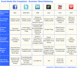 Comparison Chart for Choosing Between Top Social Media Sites for Marketing - Small Business Marketing Tools | Cambridge Technicals Level 3 U43 Understanding Social Media for Buisiness | Scoop.it