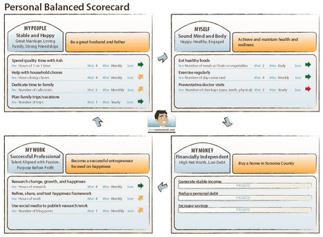 10 reasons to use a personal scorecards | Career Development, Personal Branding & Job Hunting | Scoop.it