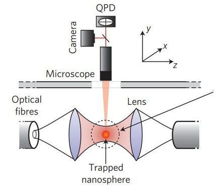 New method for measuring temperature of nanoscale objects discovered   Research Tools   Scoop.it