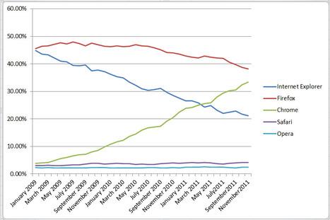 Browser Statistics | web2-schools | Scoop.it