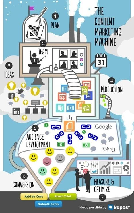 La máquina para la producción de contenido de marketing [Infografía]   Gestión de contenidos   Scoop.it
