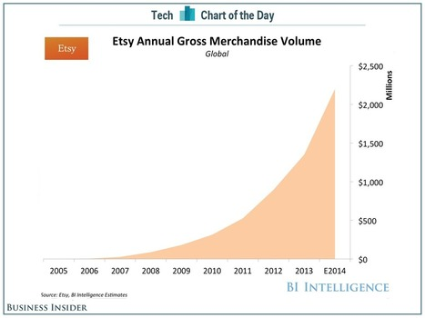 Etsy Could Be The Next Big E-Commerce IPO | Entrepreneurship, Innovation | Scoop.it