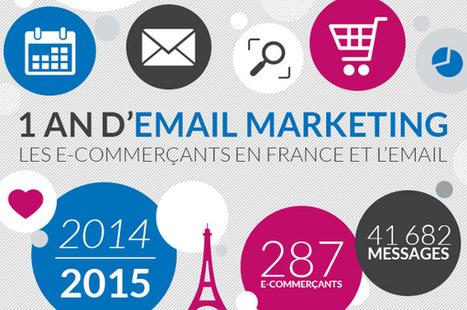 Comment les e-commerçants français ont utilisé l'email en 2015 | Transformation digtale des entrepises | Scoop.it