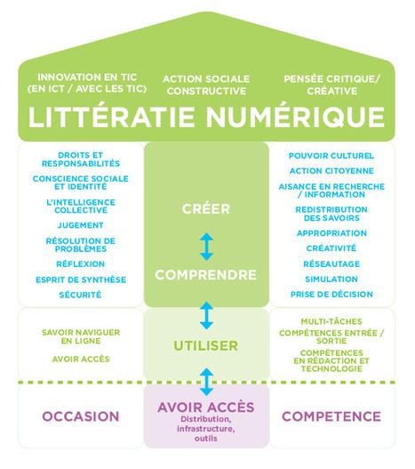 Les fondements de la littératie numérique | HabiloMédias | Géographie : les dernières nouvelles de la toile. | Scoop.it