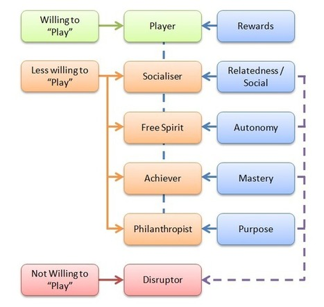 Gamasutra: Andrzej Marczewski's Blog - Marczewski's Gamification User Types 2.0 | Virtual Worlds, Business, Games and the Future of Learning | Scoop.it