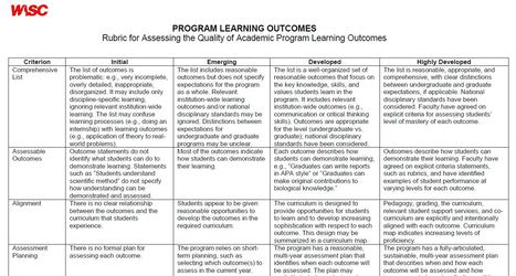 A rubric for assessing learning outcomes | ULT | Scoop.it