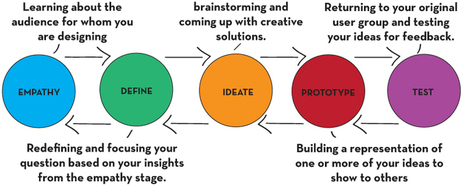 Design Thinking | Createdu | Design Science Research | Scoop.it