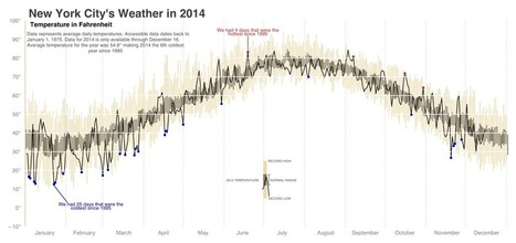 Visualizing New York City's 2014 Weather | Miscellaneous news items | Scoop.it