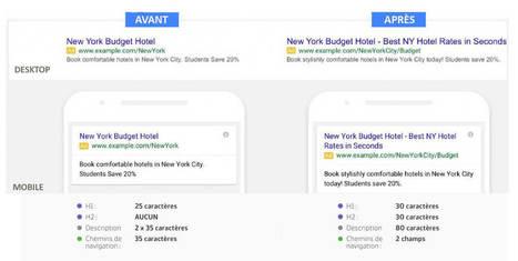 Les Nouvelles Annonces AdWords Débarquent ! Boost Your Web | Actualités Webmarketing et Community Management | Scoop.it