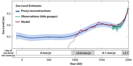 2000 Years of Sea Level   adapting to climate change   Scoop.it
