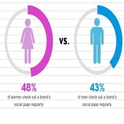 Successful Social Media Campaign | Social Media Today | LinkedIn for Financial Advisors | Scoop.it