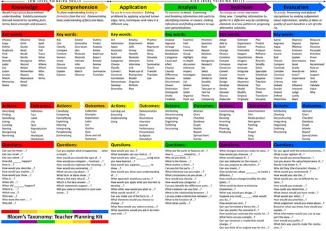 New: Bloom's Taxonomy Planning Kit for Teachers ~ Educational Technology and Mobile Learning | Tecnologia, mobilidade e educação | Scoop.it