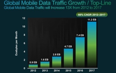 La 4G représentera 10% des connexions mobiles en 2017, selon Cisco | médias sociaux, e-reputation et web 2 | Scoop.it