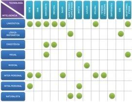 .: Estimular las inteligencias múltiples con la tecnología | Equilibrios de Excelencia | Scoop.it