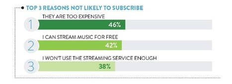 Streaming music is too expensive, say a worrying number of consumers - Music Business Worldwide | New Music Industry | Scoop.it