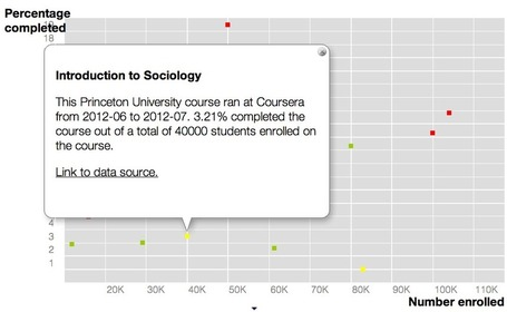 The Most Thorough Summary (to date) of MOOC Completion Rates - | MOOC's (Massively Open Online Courses) | Scoop.it