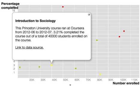 The Most Thorough Summary (to date) of MOOC Completion Rates - | Development of Higher Education | Scoop.it