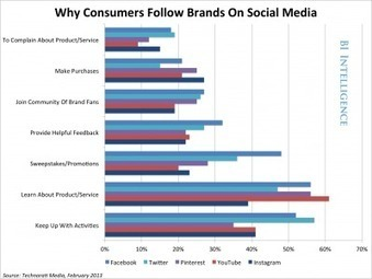 What Social Media Platforms Are Right For Your Brand? | Thomas Theory™ | Scoop.it