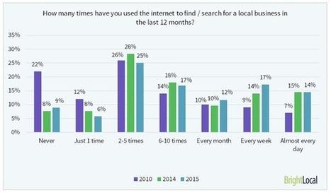 92% des consommateurs lisent les avis en ligne avant achat ou réservation | Hébergement touristique en France | Scoop.it
