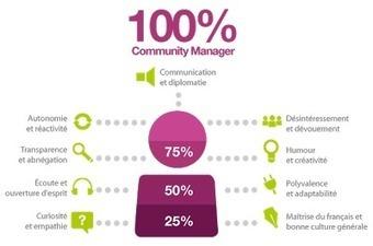 Community Management Conseils: Les basiques du community management | Community Management, tools and best practices | Scoop.it