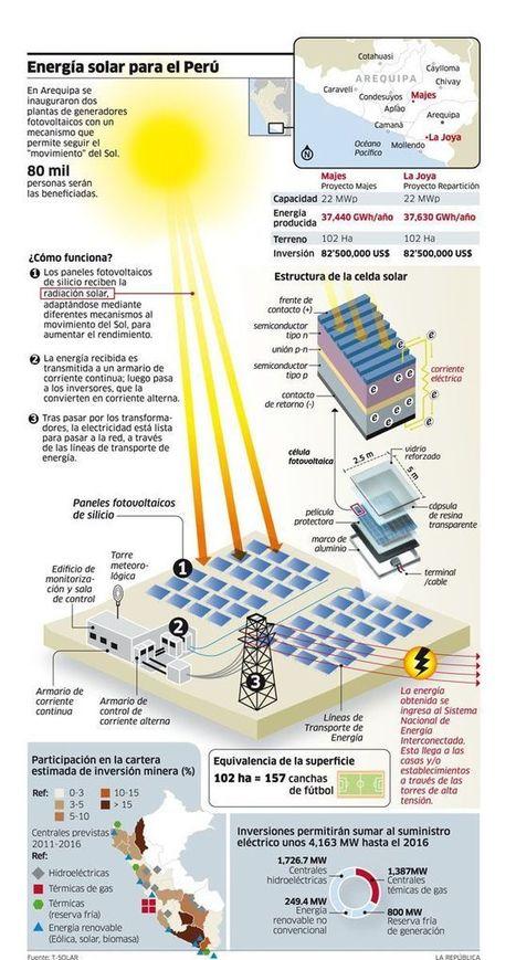 Infographics (BUILDING) | Renewable Energy | Scoop.it