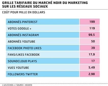 Marketing : Twitter et Facebook face au boom du marché noir, Tech-médias | M Digital Marketing | Scoop.it