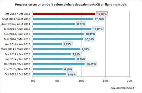 La croissance de l'e-commerce se renforce: +13% en octobre | ecommerce | Scoop.it