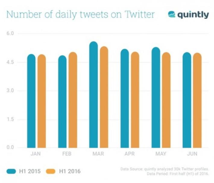 5 nouvelles statistiques à connaître sur Twitter pour les entreprises | Médias sociaux : Conseils, Astuces et stratégies | Scoop.it