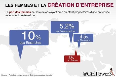 Les femmes et la création d'entreprise - comparatif pays [Infographie] | Femmes entrepreneurs | Scoop.it