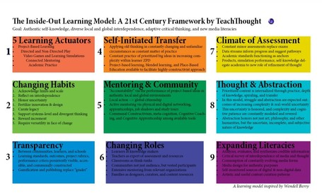 The Inside-Out School: A 21st Century Learning Model | 21st Century skills of critical and creative thinking | Scoop.it