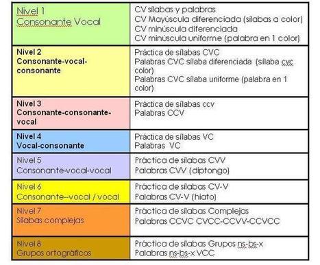 JEL Aprendizaje » Tratamiento de la Dislexia | deiia | Scoop.it