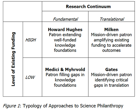 Evaluating the Role of Science Philanthropy in American Research Universities   The Research Whisperer   Scoop.it