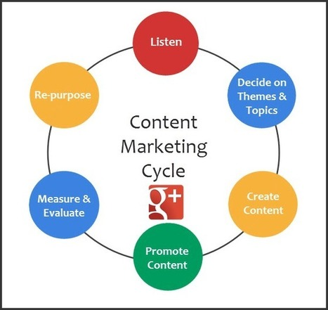 What is Content Marketing? And how to use Google+ to do it brilliantly! | Curation | Scoop.it