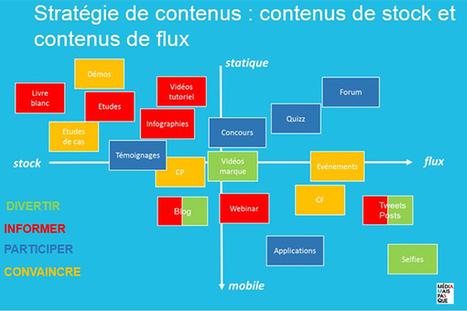 stratégie de contenus : ré-exploiter ses contenus | TV is everywhere | Scoop.it