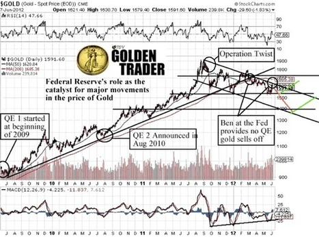 Trading Gold by Timing the Fed | Vin Maru | Safehaven.com | Gold and What Moves it. | Scoop.it