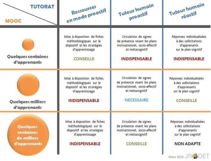 Tutorat et Moocs - Jacques Rodet | TIC et TICE mais... en français | Scoop.it