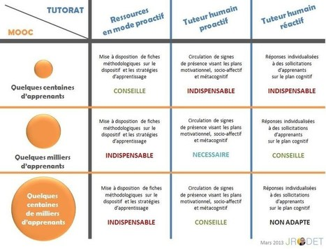 Infographie : Tutorat vs. Moocs - Jacques Rodet | MOOC - Massive Open Online Course - France | Scoop.it