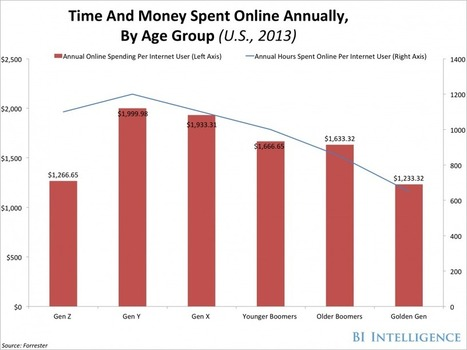 The Surprising Demographics Of Who Shops Online And On Mobile | Online Shopping | Scoop.it