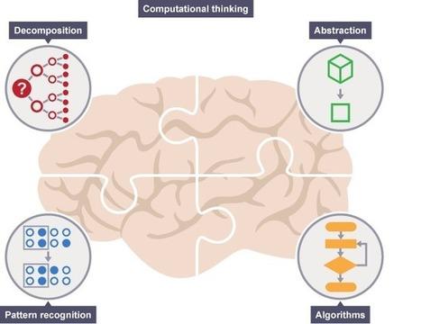 BBC Bitesize - KS3 Computer Science - Introduction to computational thinking - Revision 1 | Aprendizaje de programación | Scoop.it