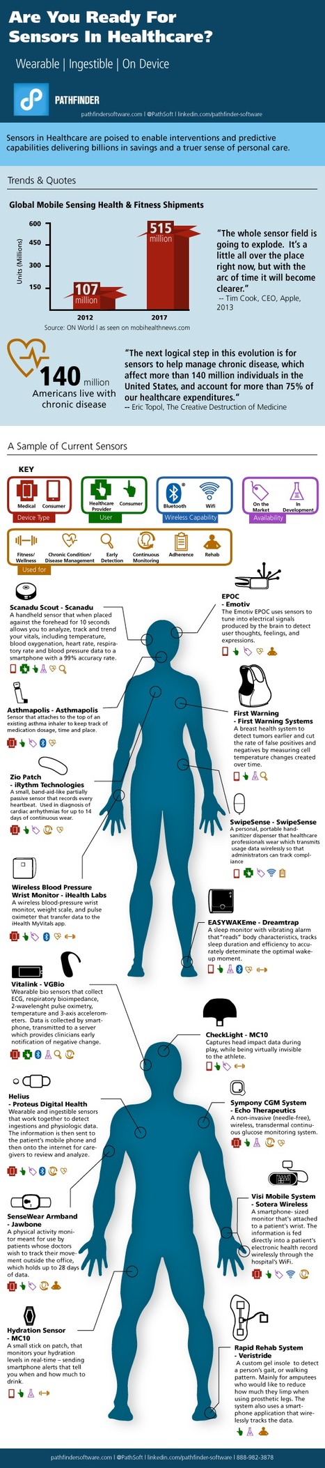 Infographic: The Impact of Sensors in Healthcare on Patient Care | Health care | Scoop.it
