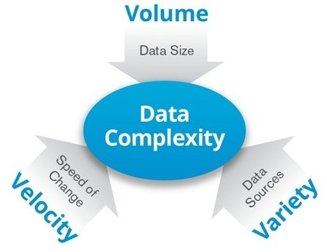 The 4 V's in Big Data for Digital Marketing | The Digital Mix | Scoop.it