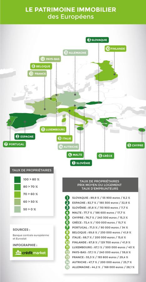 Infographie : Le patrimoine immobilier des Européens | L'ACTU de l'IMMOBILIER vue... du  NORD DEUX-SEVRES ! | Scoop.it