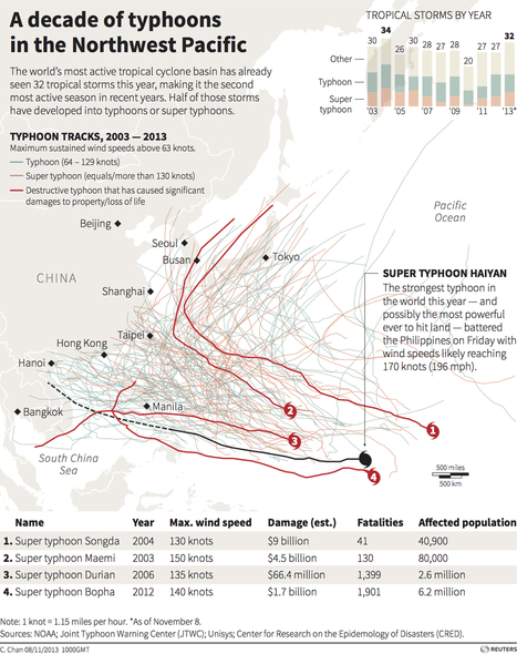 A decade of typhoons in the Northwest Pacific | 3B Geography | Scoop.it