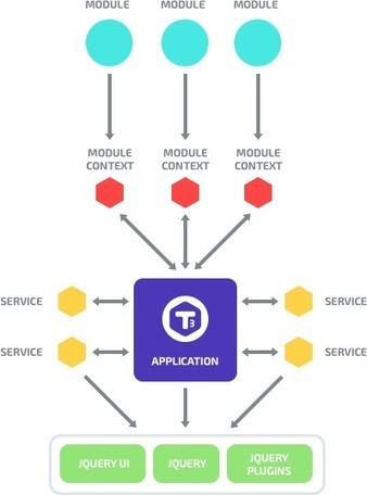 T3 JavaScript Framework | JavaScript for Line of Business Applications | Scoop.it